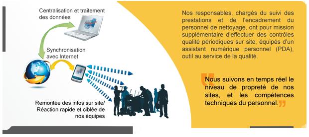 Schéma de la traçabilité des prestations de nettoyage dans le Loiret - TEAMEX